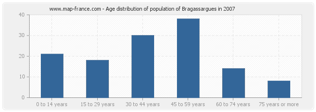 Age distribution of population of Bragassargues in 2007