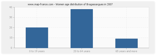 Women age distribution of Bragassargues in 2007