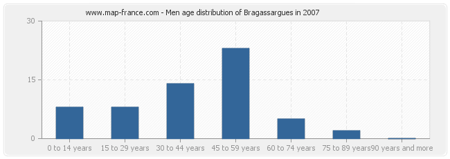 Men age distribution of Bragassargues in 2007