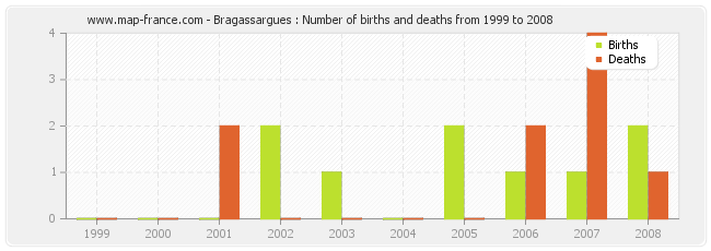 Bragassargues : Number of births and deaths from 1999 to 2008