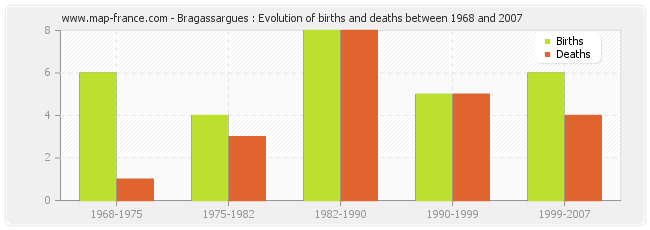 Bragassargues : Evolution of births and deaths between 1968 and 2007