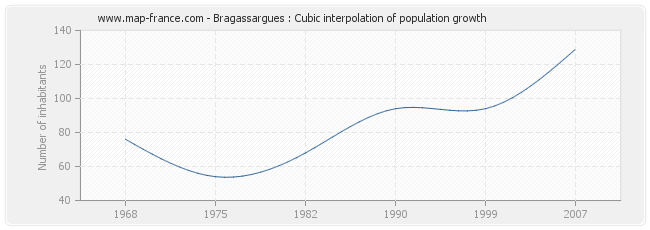 Bragassargues : Cubic interpolation of population growth