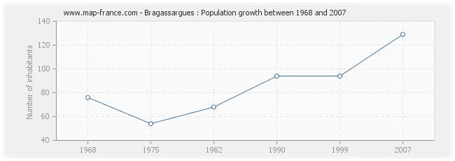 Population Bragassargues