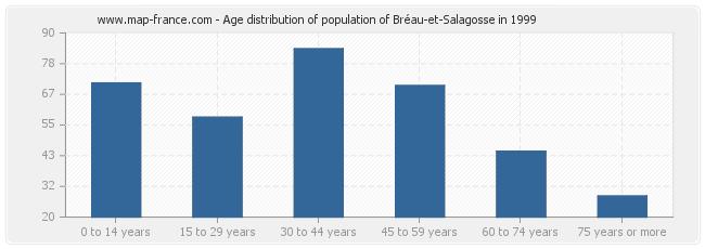 Age distribution of population of Bréau-et-Salagosse in 1999