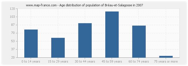 Age distribution of population of Bréau-et-Salagosse in 2007