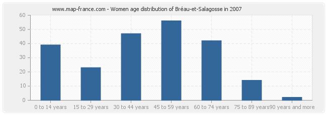 Women age distribution of Bréau-et-Salagosse in 2007