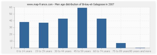 Men age distribution of Bréau-et-Salagosse in 2007