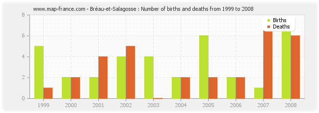 Bréau-et-Salagosse : Number of births and deaths from 1999 to 2008
