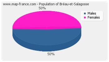 Sex distribution of population of Bréau-et-Salagosse in 2007