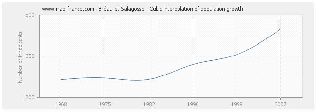Bréau-et-Salagosse : Cubic interpolation of population growth
