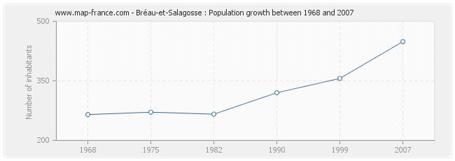 Population Bréau-et-Salagosse