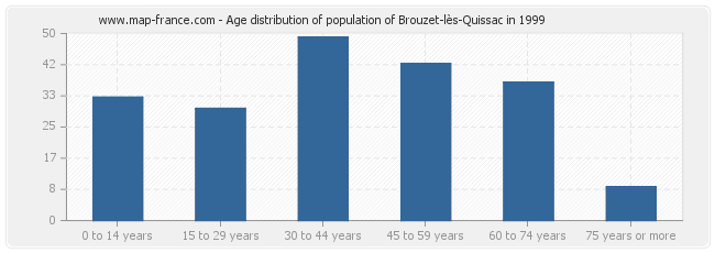 Age distribution of population of Brouzet-lès-Quissac in 1999