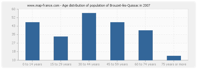 Age distribution of population of Brouzet-lès-Quissac in 2007