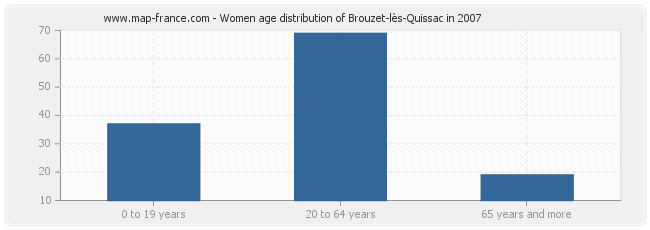 Women age distribution of Brouzet-lès-Quissac in 2007