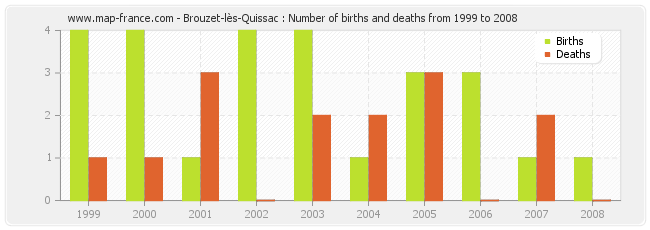 Brouzet-lès-Quissac : Number of births and deaths from 1999 to 2008