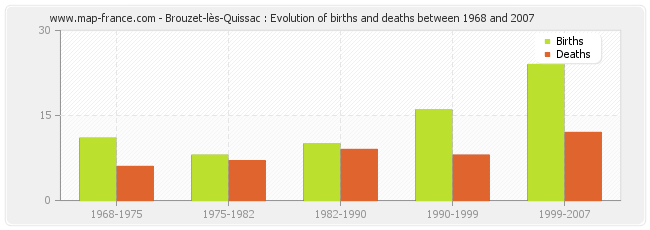 Brouzet-lès-Quissac : Evolution of births and deaths between 1968 and 2007
