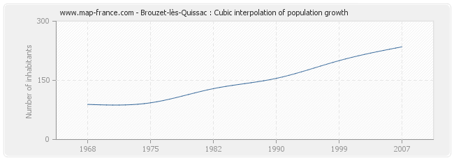 Brouzet-lès-Quissac : Cubic interpolation of population growth