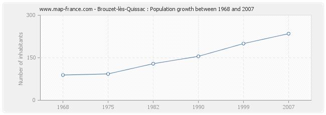 Population Brouzet-lès-Quissac