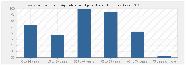 Age distribution of population of Brouzet-lès-Alès in 1999
