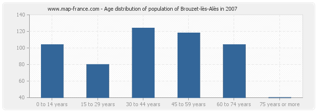 Age distribution of population of Brouzet-lès-Alès in 2007