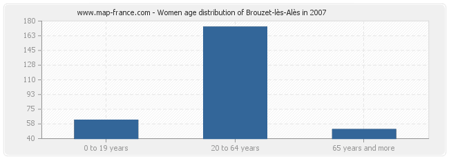 Women age distribution of Brouzet-lès-Alès in 2007