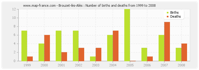 Brouzet-lès-Alès : Number of births and deaths from 1999 to 2008