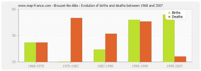 Brouzet-lès-Alès : Evolution of births and deaths between 1968 and 2007