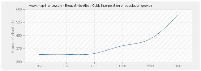 Brouzet-lès-Alès : Cubic interpolation of population growth