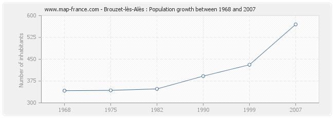 Population Brouzet-lès-Alès