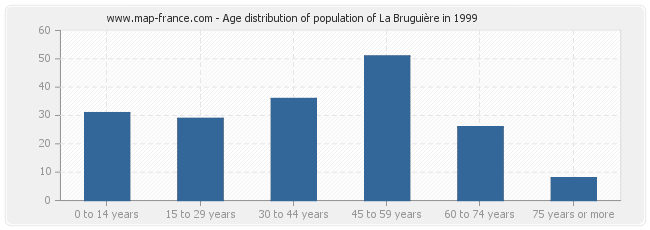 Age distribution of population of La Bruguière in 1999