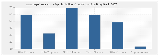 Age distribution of population of La Bruguière in 2007