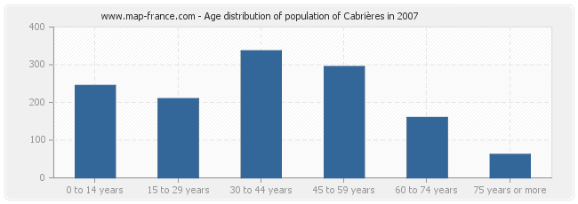 Age distribution of population of Cabrières in 2007