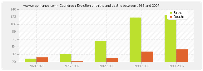 Cabrières : Evolution of births and deaths between 1968 and 2007