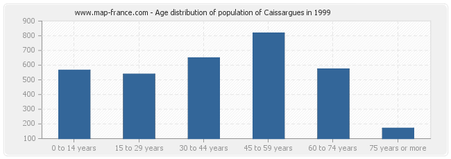 Age distribution of population of Caissargues in 1999