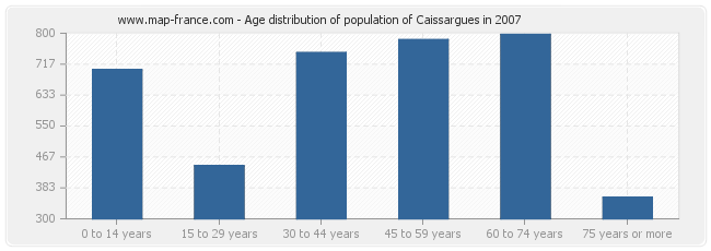 Age distribution of population of Caissargues in 2007