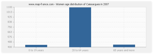 Women age distribution of Caissargues in 2007