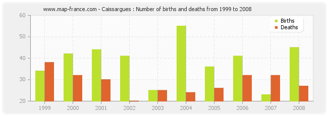 Caissargues : Number of births and deaths from 1999 to 2008