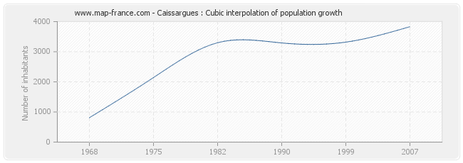 Caissargues : Cubic interpolation of population growth