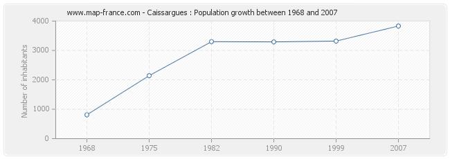 Population Caissargues