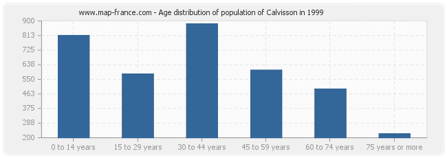 Age distribution of population of Calvisson in 1999