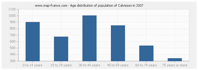 Age distribution of population of Calvisson in 2007