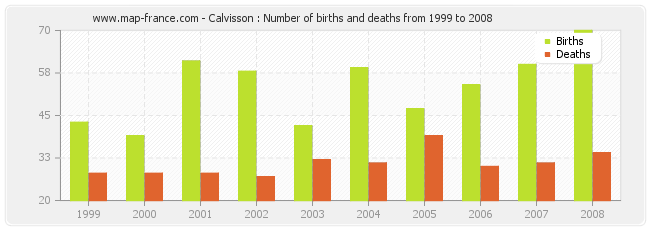 Calvisson : Number of births and deaths from 1999 to 2008