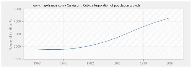 Calvisson : Cubic interpolation of population growth