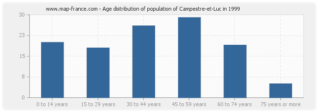 Age distribution of population of Campestre-et-Luc in 1999