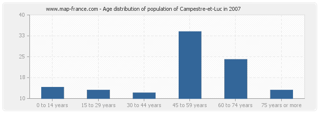 Age distribution of population of Campestre-et-Luc in 2007