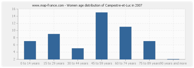 Women age distribution of Campestre-et-Luc in 2007