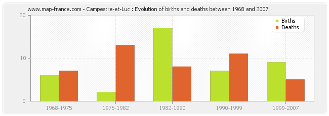 Campestre-et-Luc : Evolution of births and deaths between 1968 and 2007