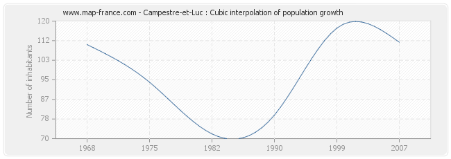 Campestre-et-Luc : Cubic interpolation of population growth