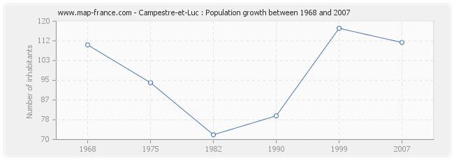 Population Campestre-et-Luc