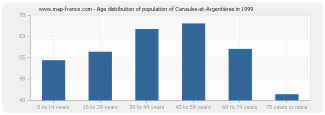 Age distribution of population of Canaules-et-Argentières in 1999